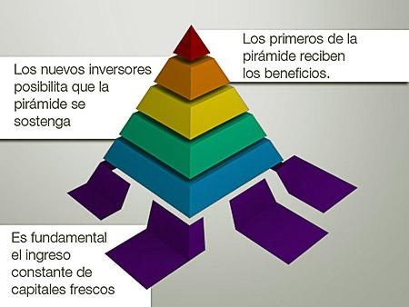 piramide_financiera