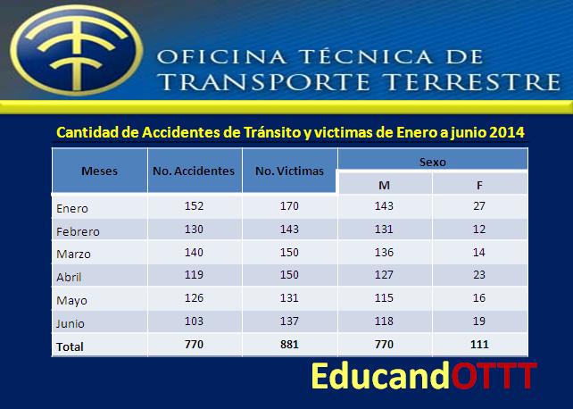 estadisticas accidentes en Republica Dominicana