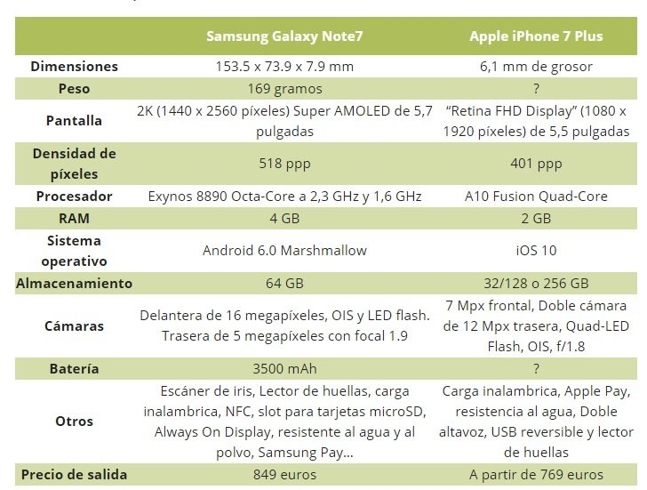 iphone-7-vs-note-7